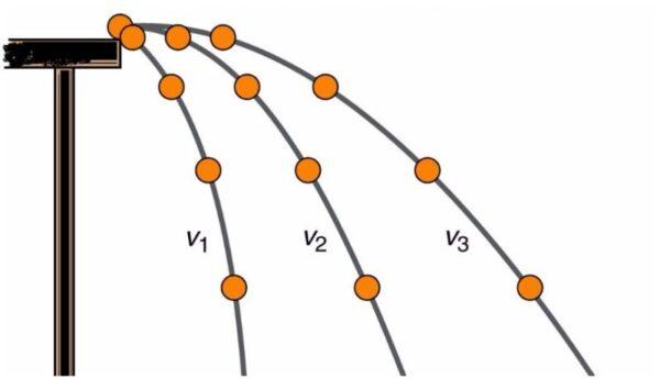 خطة درس حركة المقذوف فيزياء 1