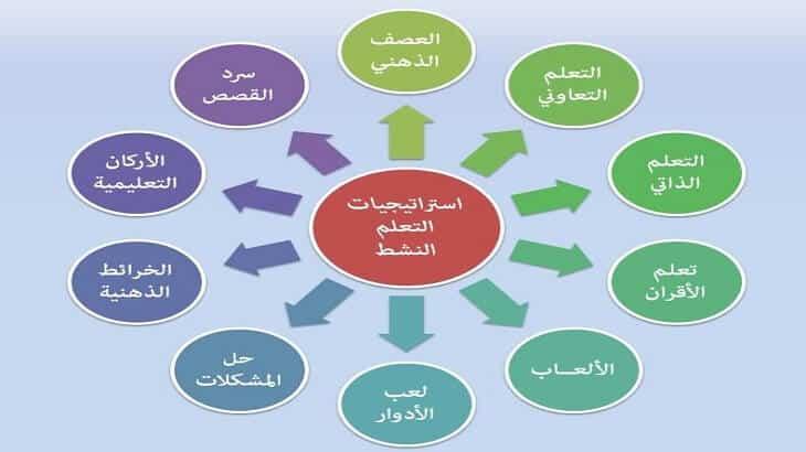 شرح استراتجية التعلم النشط