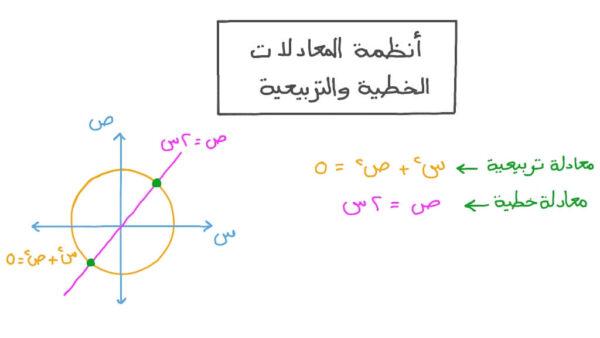 شرح المعادلات الخطية - رياضيات الثالث المتوسط الفصل الاول