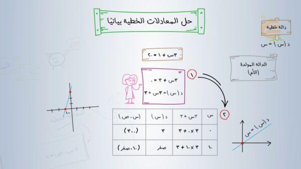 الاختبار التراكمي لفصل المعادلات الخطية الصف الثالث المتوسط