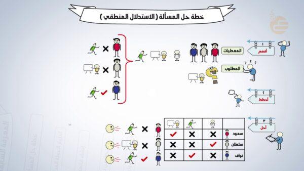 بوربوينت درس احل المسألة استعمل الاستدلال المنطقي الصف الثاني الابتدائي