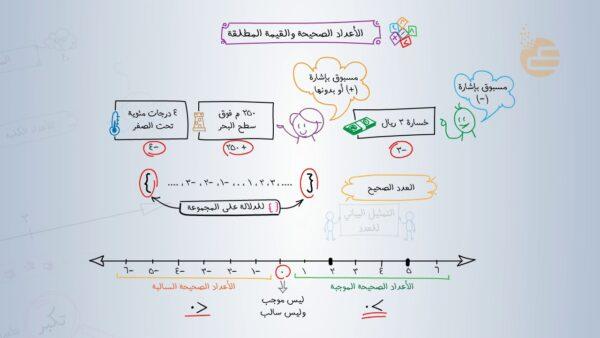 خريطة ذهنية لفصل الأعداد الصحيحة الصف الاول المتوسط