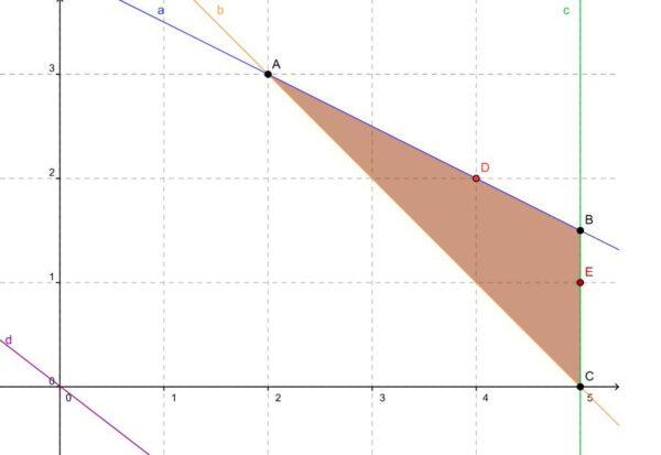 ورقة عمل درس البرمجة الخطية والحل الأمثل رياضيات 3