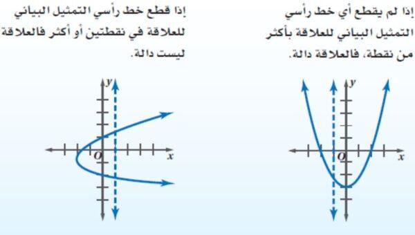 تحميل اختبار الباب الاول الدوال والمتباينات رياضيات 3 1443 هـ - 2022 م