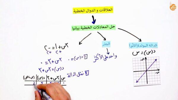 تحميل الاختبار التراكمي لفصل المعادلات الخطية الصف الثالث المتوسط 1443 هـ - 2022 م