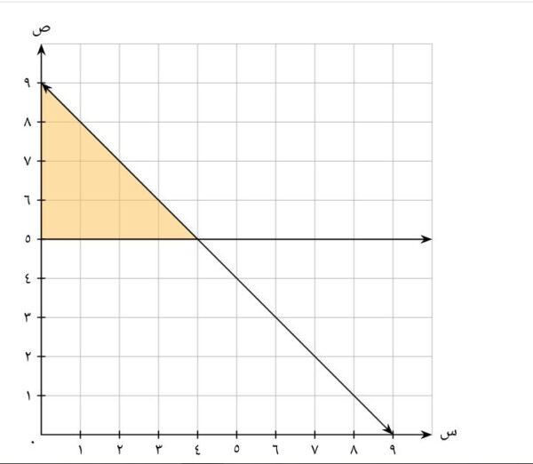 تحميل ورقة عمل درس البرمجة الخطية والحل الأمثل رياضيات 3 1443 هـ - 2022 م
