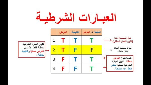 تحميل ورقة عمل درس العبارات الشرطية رياضيات 1 الاول الثانوي 1443 هـ - 2022 م