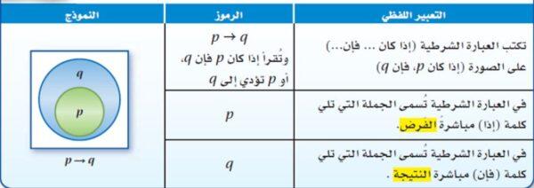 تحميل ورقة عمل درس العبارات الشرطية رياضيات 1 - 1 نظام المسارات 1443 هـ - 2022 م