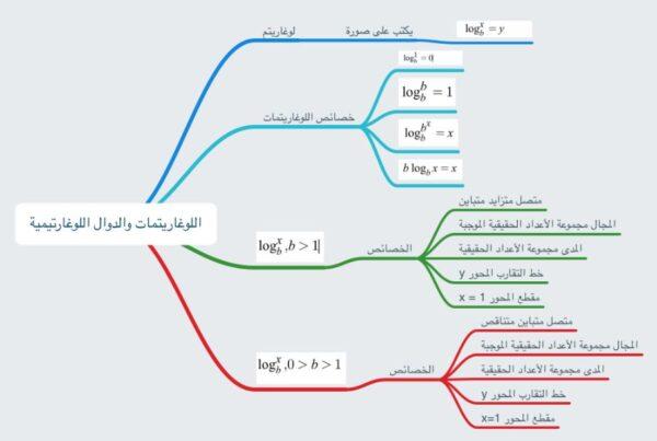 ورقة عمل ودرس خصائص اللوغاريتمات رياضيات 5 الصف الثالث الثانوي