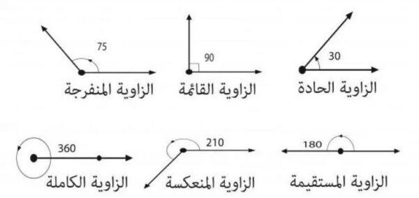 تحميل شرح درس اثبات علاقات بين الزوايا رياضيات 1 - 1 نظام المسارات 1443 هـ - 2022 م